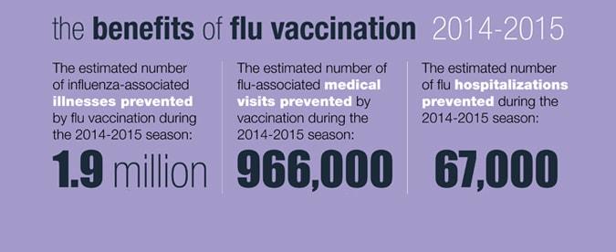 La vacunación contra la influenza previene enfermedades, consultas al médico y hospitalizaciones.