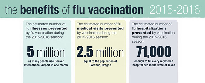 CDC: Flu Vaccine Protected Millions Last Season