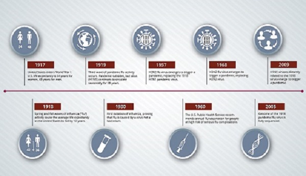 Infographic: History of 1918 Flu Pandemic