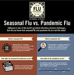 Seasonal Flu vs. Pandemic Flu
