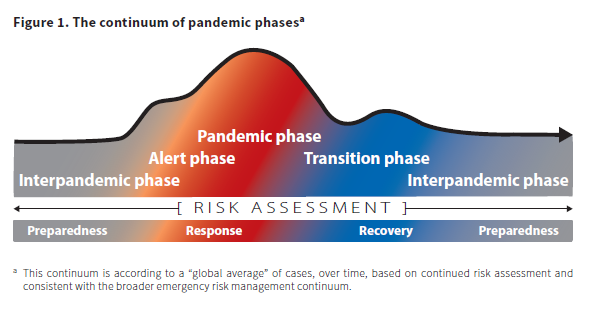 Chart: Figure 1 describes the overlap risk assessments and the continuum of the global pandemic phases.
