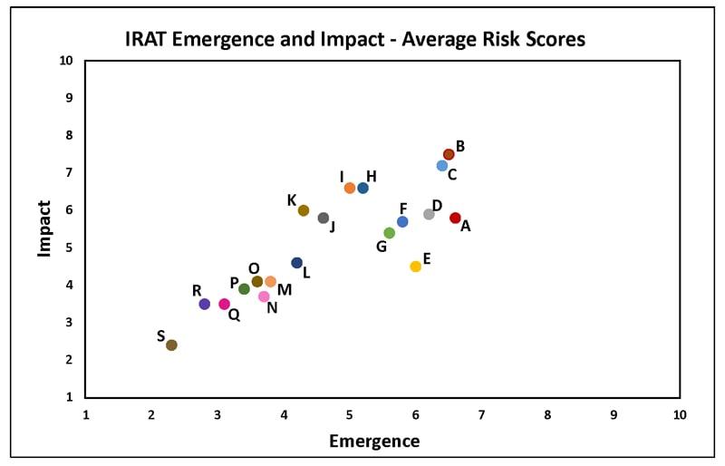 Aparición e impacto de la IRAT