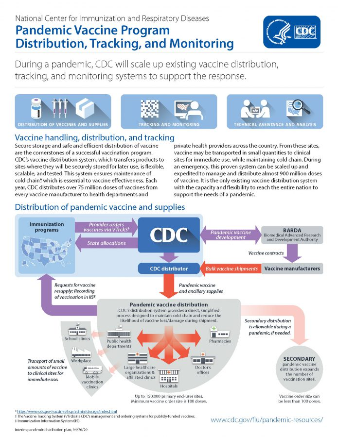 pandemic influenza vaccine distribution