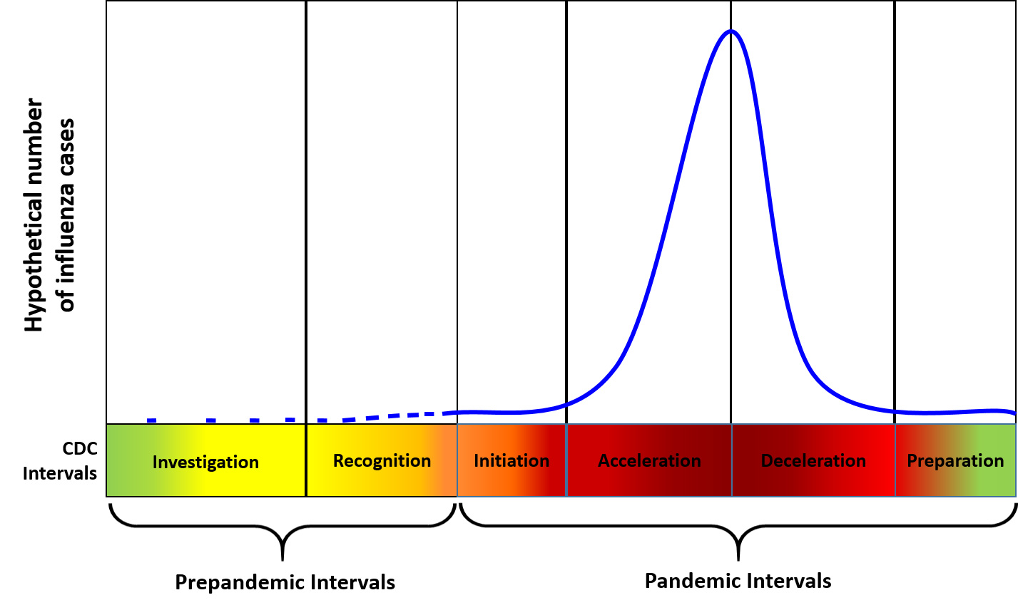 Chart: Preparedness and response framework for novel influenza A virus pandemics: CDC intervals