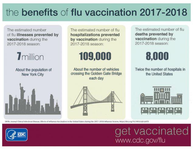 The Benefits of Flu Vaccination 2017-2018 Infographic
