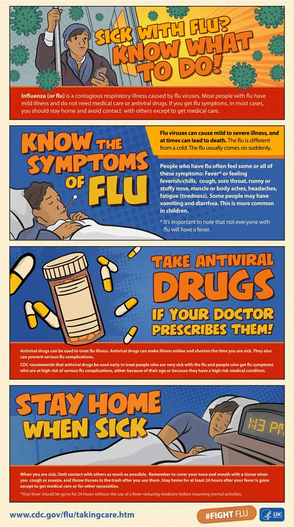 What to do if sick with the flu poster