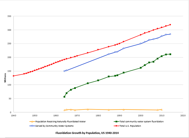 Fluoridation Growth by Population, US 1940-2012. See table below this image for detailed information of this chart