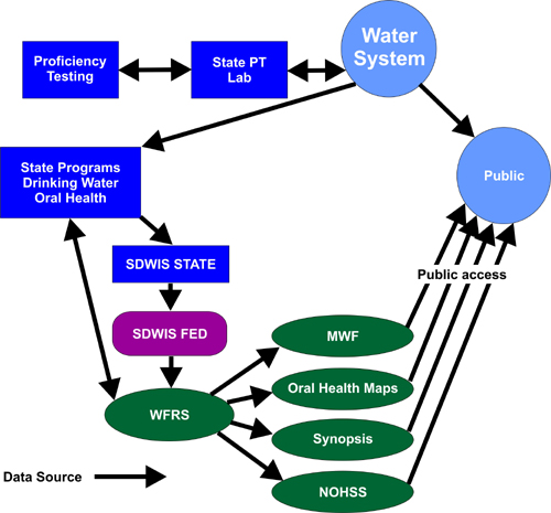 community water fluoridation division of oral health cdc - 500×465