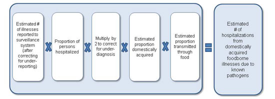 Figure 3 is a diagram, depicting an equation used to estimate hospitalizations from foodborne illnesses due to known pathogens for the year 2011. The equation is as follows: Estimated number of illnesses reported to surveillance system (after correcting for under-reporting), multiplied by the proportion of persons hospitalized, multiplied by 2 to correct for under-diagnosis, multiplied by estimated proportion domestically acquired, multiplied by estimated proportion transmitted through food. This results in the estimated number of hospitalizations from domestically acquired foodborne illnesses due to known pathogens.