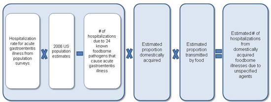Figure 5 is a diagram, depicting an equation used to estimate hospitalizations from foodborne illnesses due to unspecified agents for the year 2011. The equation is as follows: Hospitalization rate for acute gastroenteritis illness from population surveys, multiplied by 2006 US population estimates, minus number of hospitalizations due to 24 known foodborne pathogens that cause acute gastroenteritis illness. The result of that is then multiplied by the estimated proportion domestically acquired, multiplied by estimated proportion transmitted through food. This results in the estimated number of hospitalizations from domestically acquired foodborne illnesses due to unspecified agents.