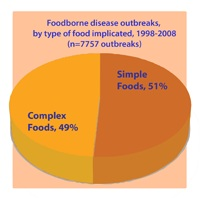 Graphic: Foodborne Disease Outbreaks by Type of Food Implicated,1998-2008