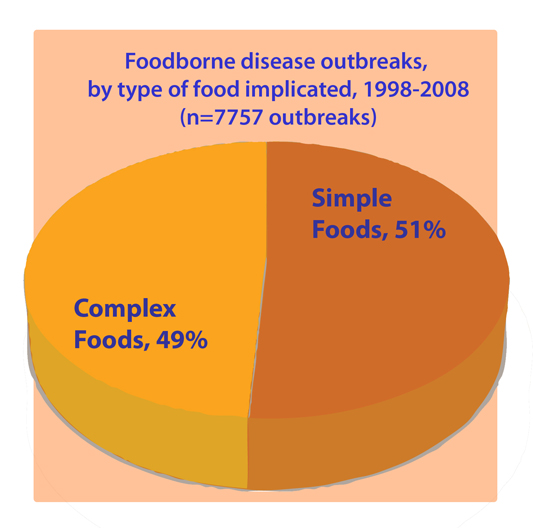 Chart: Foodborne Disease Outbreaks by Type of Food Implicated,1998-2008. Complex Food, 49%. Simple Foods, 51%.
