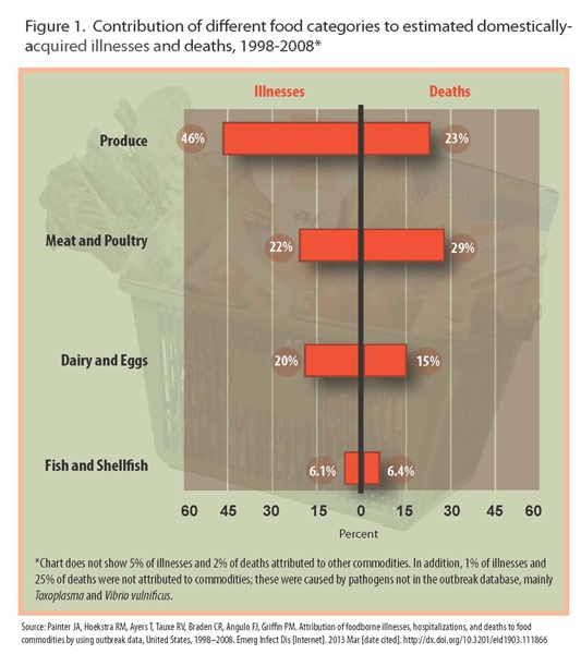 Chart: Contributions of different food categories to estimated domestically illnesses and deaths, 1998-2008*. Produce Illnesses - 46% Deaths - 23% ; Meat and Poultry Illnesses - 22% Deaths - 29%;Dairy and Eggs Illnesses - 20% Deaths - 15%; Fish and Shelfish Illnesses - 6.1% Deaths - 6.4%