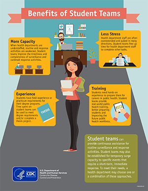 Download image for benefits of student teams PDF