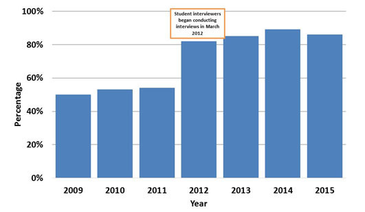 Percentage of People with Salmonella Infections Interviewed by Year, Connecticut, 2009-2015. Chart: This figure shows a bar graph that compares the percentage of people with Salmonella infections interviewed in Connecticut from 2009 to 2015. The height of each bar on the graph represents the percentage of people with Salmonella infections who were interviewed. The percentage of interviews drastically increased from 2011 to 2012, when student interviews began conducting interviews in March 2012, and has steadily increased through 2015.