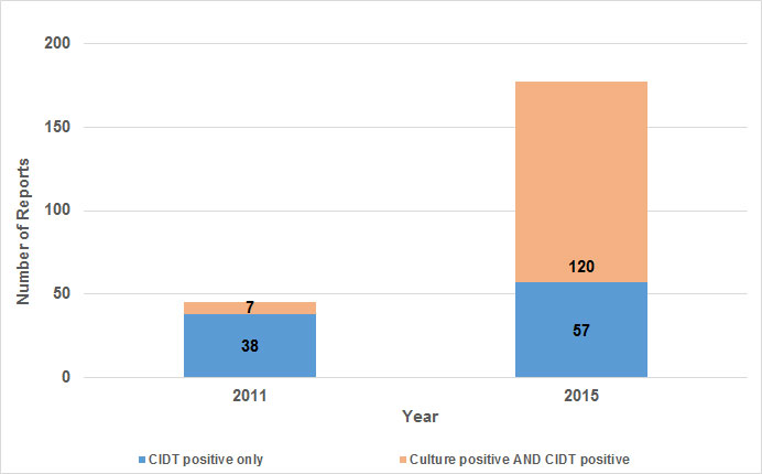 Salmonella Culture Independent Diagnostic Test (CIDT) Results Received by Tennessee, 2011 vs. 2015. Data- CIDT positive only: 2011: 38, 2015: 57 | Culture positive AND CIDT positive: 2011: 7, 2015: 120, Total: 177. Total number of Salmonella infections by year: 2011 (n=1036), 2015 (n=1083) This figure shows a bar graph that compares the percentage of culture independent diagnostic test (CIDT) results for Salmonella that were received by the public health lab in Tennessee in 2011 and in 2015. The height of each bar on the graph represents the total number of reports received by the public health lab for Salmonella. The two bars are further broken into reports that were CIDT positive only and then culture positive and CIDT positive. The percentage of CIDT reports and culture positive and CIDT reports increased dramatically increased from 2011 to 2015. In 2011, 38 reports of CIDT positive tests were received and only 7 culture positive and CIDT positive. In 2015, 57 reports of CIDT positive tests were received and 120 reports of culture positive and CIDT positive were received.