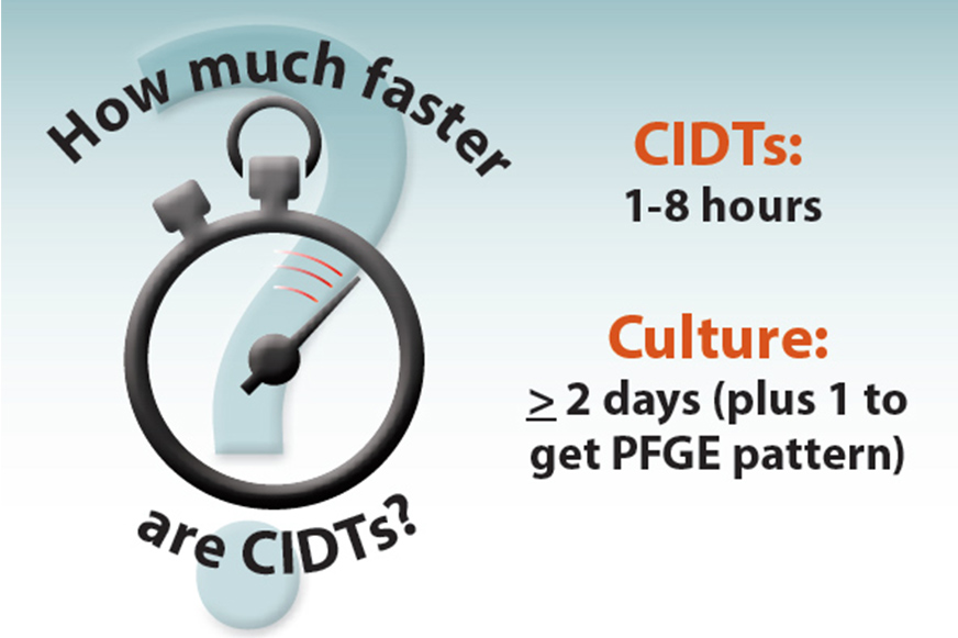 How much fast are CIDTs? CITS: 1-8 hours. Culture: more than 2 days (plus 1 to get PFGE pattern)