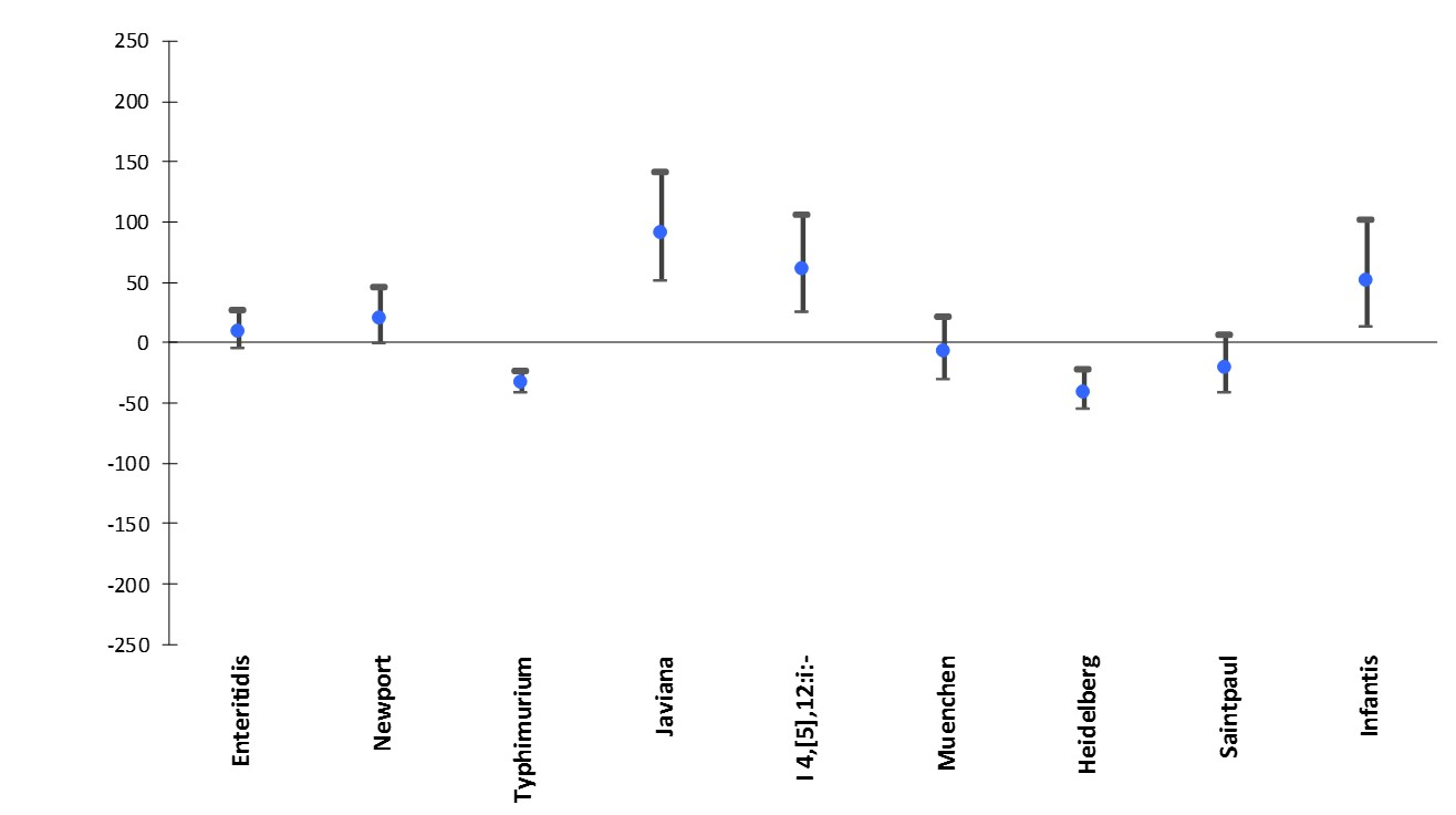 Percentage change in incidence* of culture-confirmed Salmonella infections with the top Salmonella serotypes in 2015† compared with average annual incidence during 2006–2008, by serotype, FoodNet