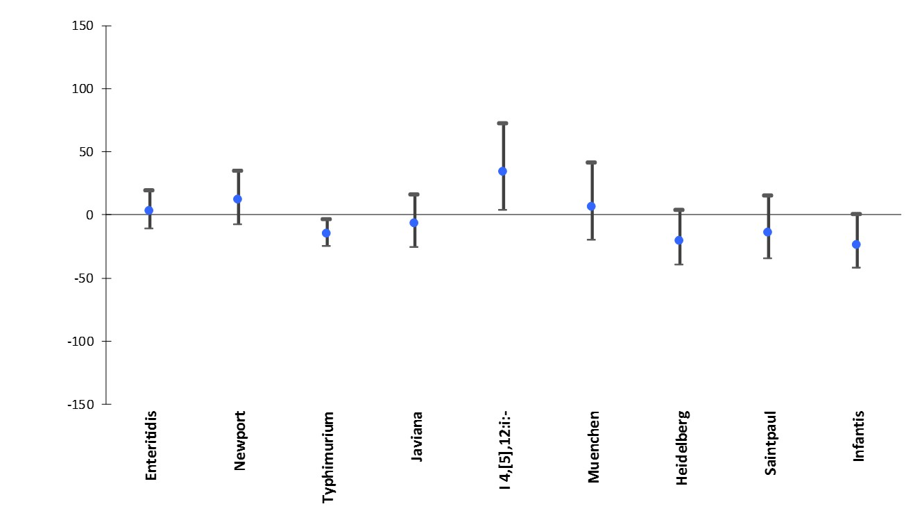 Percentage change in incidence* of culture-confirmed Salmonella infections with the top Salmonella serotypes in 2015† compared with average annual incidence during 2012–2014, by serotype, FoodNet