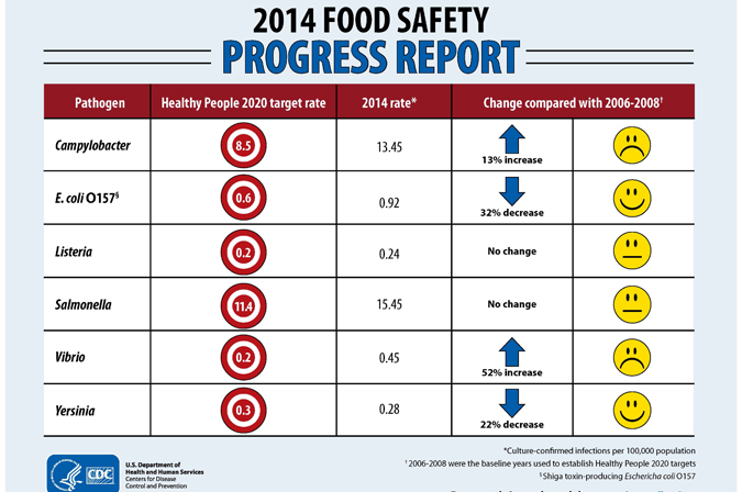 Food Safety 2014 Progress Report.