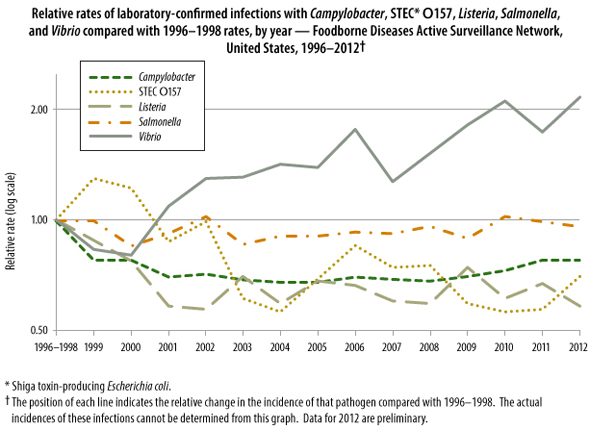 Graph: Relative rates of laboratory-confirmed infections with Campylobacter, STEC O157, Listeria, Salmonella, and Vibrio compared with 1996-1998 rates, by year – Foodborne Diseases Active Surveillance Network, United States, 1996-2012