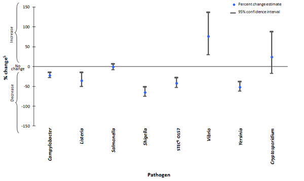 Figure 1.  Percent change in incidence of laboratory-confirmed bacterial and parasitic infections in 2011 compared with average annual incidence during 1996–1998, by pathogen, FoodNet