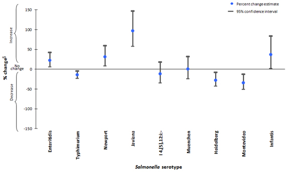 Figure 8.  Percent change in incidence of laboratory-confirmed Salmonella infections with the top Salmonella serotypes in 2011 compared with average annual incidence during 2006–2008, by serotype, FoodNet