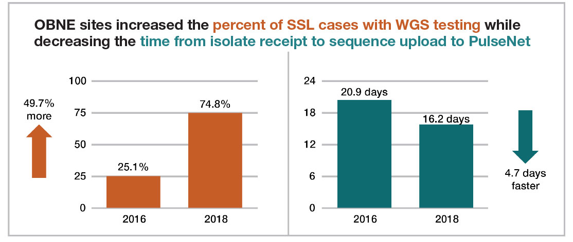 Chart titled OBNE sites increased the percent of SSL cases with WGS testing while decreasing the time from isolate receipt to sequence upload to PulseNet.