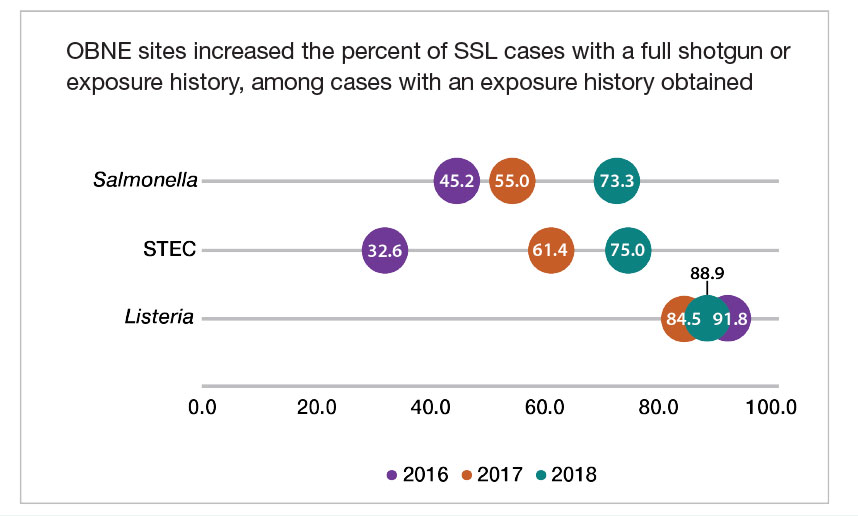 Chart titled OBNE sites increased the percent of SSL cases with a full shotgun or exposure history, among cases with an exposure history obtained.