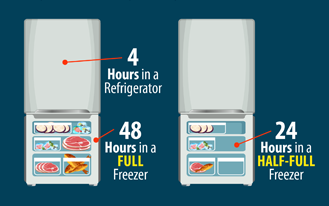 Graphic with steps that say 4 hours in a refrigerator, 48 hours in a full freezer and 24 hours in a half-full freezer
