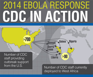 Graphic: 2014 Ebola Response. CDC in Action. 700 - Number of CDC staff providing outbreak support in the US.  90 - Number of CDC staff currently deployed to West Africa.