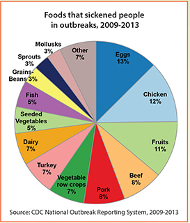 Graphic: Food that sickened people