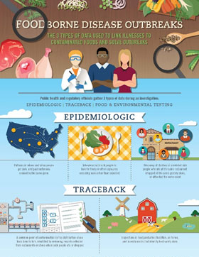Foodborne Outbreaks Infographic