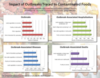 Impact of Outbreaks Traced to Contaminated Foods.  Snapshots show how many outbreaks, and outbreak-associated illnesses,