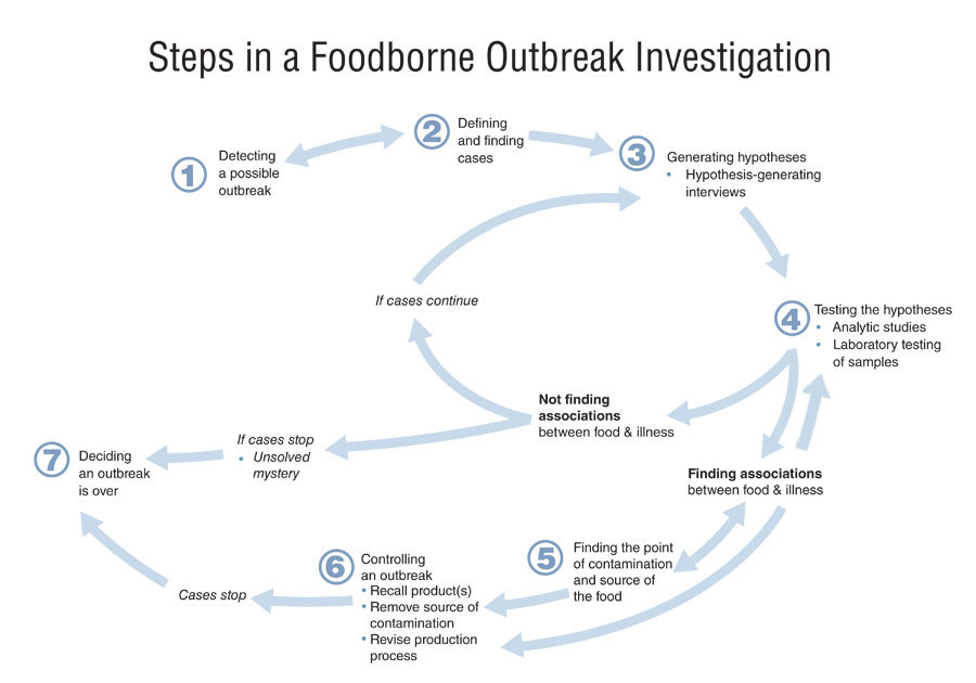 steps of an outbreak investigation Sars outbreak study 1: print module  list the six steps in an outbreak investigation describe the role of an epidemiologist during an outbreak investigation.
