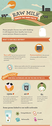 Raw Milk Infographic Cover