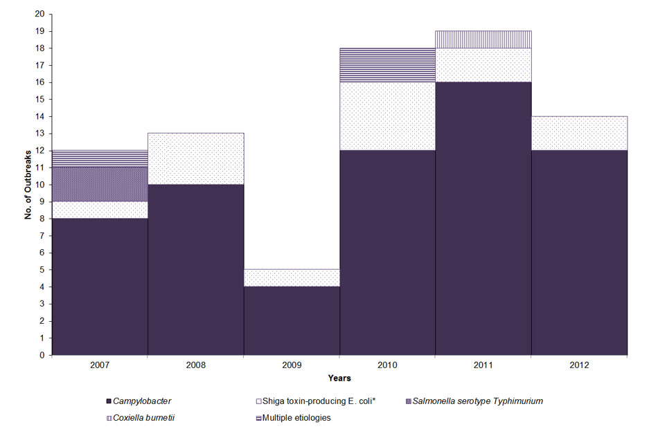 Graph: Common germs and number of outbreaks associated with raw milk from 2007-2012