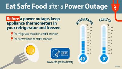 Before a power outage, keep appliance thermometers in your refrigerator and freezer.