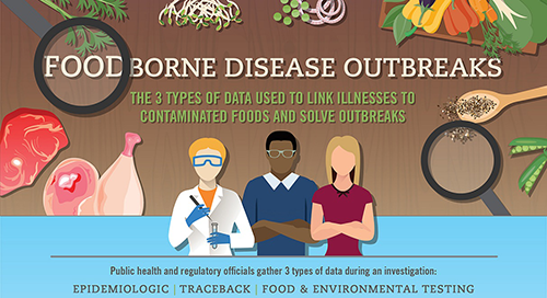 Foodborne Disease Outbreaks - 3 types of data used to link illnesses to contaminated foods infographic