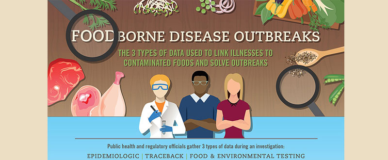 Types of Data Used to Solve Outbreaks infographic