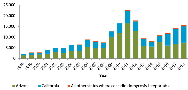 Number of reported coccidioidomycosis cases, 1998 - 2018