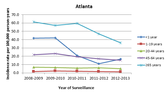 Candidemia incidence rates per 100,000 person-years, by age group, 2008–2013, Atlanta