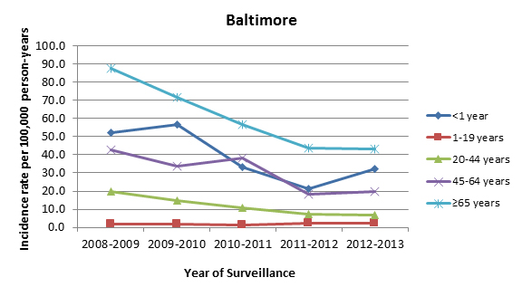 Candidemia incidence rates per 100,000 person-years, by age group, 2008–2013, Baltimore