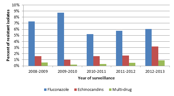 Percent of Candida bloodstream isolates* tested at CDC showing fluconazole, echinocandin, or multi-drug resistance by surveillance year