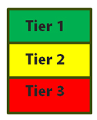 three rows:Tier 1 with green background; Tier 2 with yellow backgrond and Tier 3 with red background