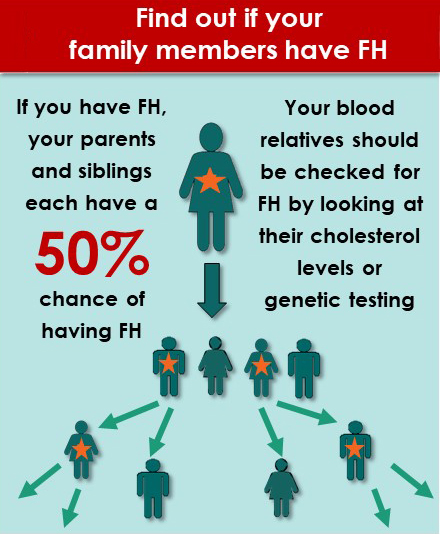 Find out if your family members have FH