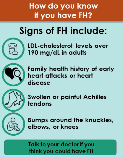 How do you know if you have FH? Signs of FH include: LDL-cholesterol levels over 190 mg/dL in adults, Family health history of early heart attacks or heart disease, Swollen or painful Achilles tendons, and Bumps around the knuckles, elbows, or knees. Talk to your doctor if you  think you could have FH