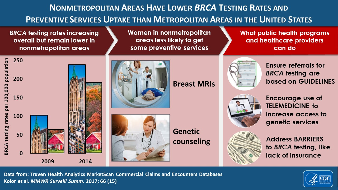 Visual Abstract: Nonmetropolitan Areas Have Lower BRCA Testing Rates and  Preventive Services Uptake than Metropolitan Areas in the United States