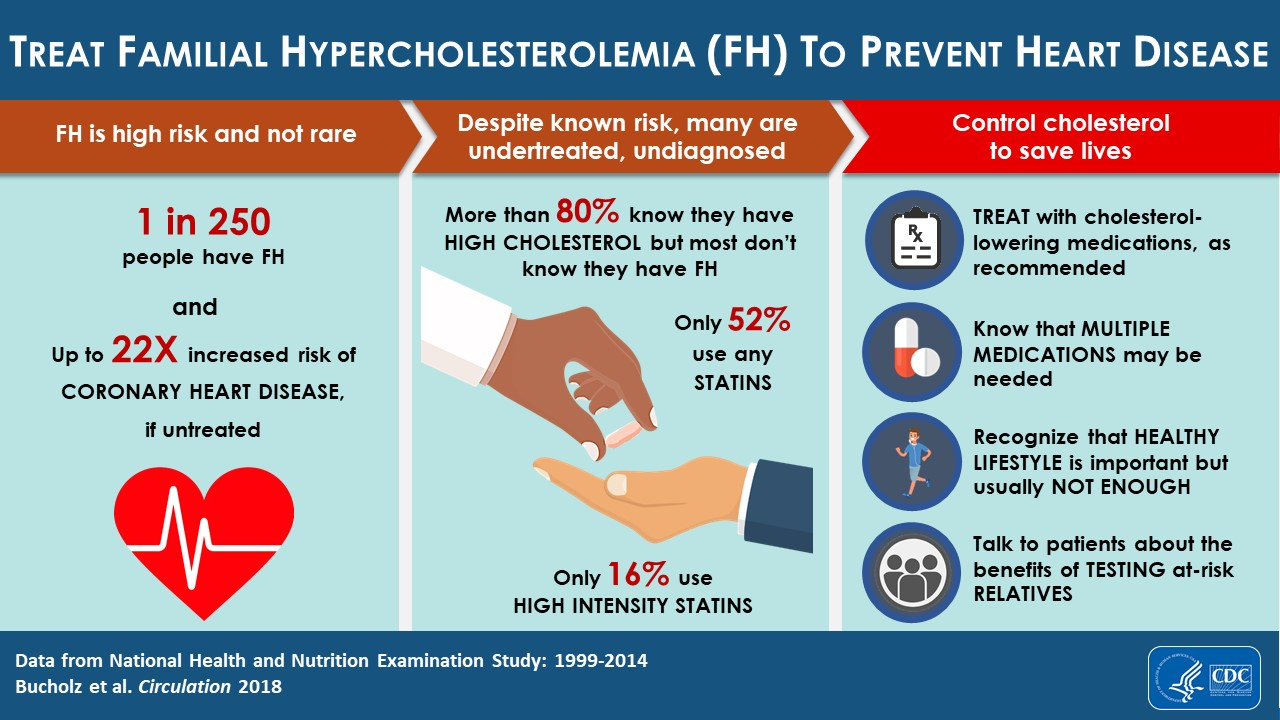 visual abstract for Treating Familial Hypercholesterolemia to Prevent Heart Disease