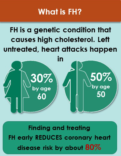 What is FH?